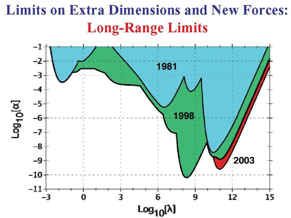 3 Orbit von S2 um SgrA* Fitkurve = Keplerbahn  Test für das Gravitationsgesetz bei extremen Massen .