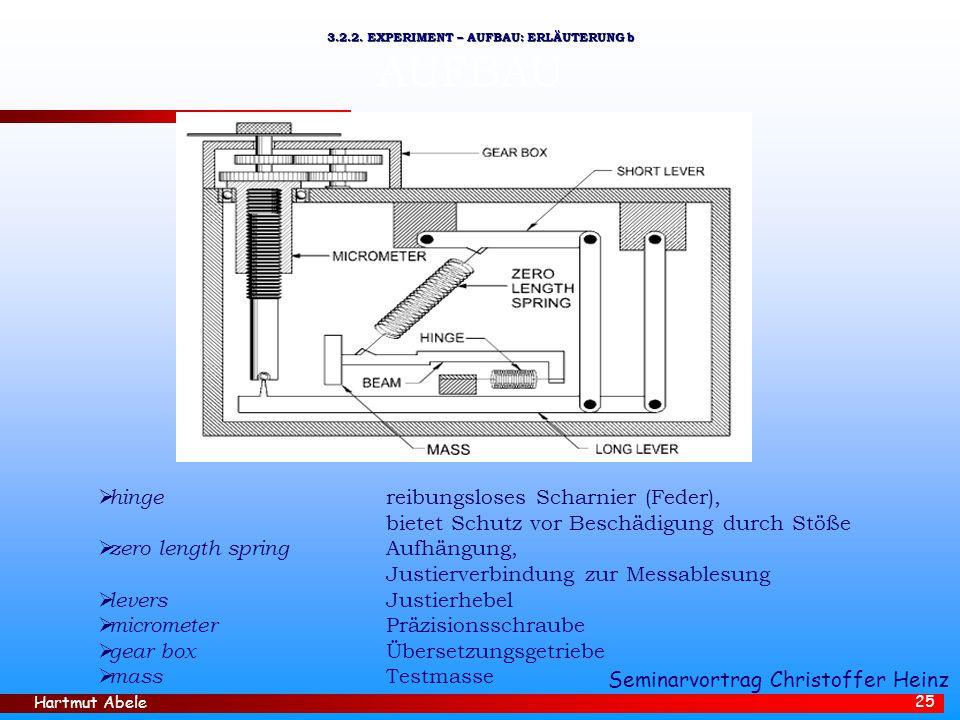 Hartmut Abele 25 AUFBAU  hinge reibungsloses Scharnier (Feder), bietet Schutz vor Beschädigung durch Stöße  zero length spring Aufhängung, Justierverbindung zur Messablesung  levers Justierhebel  micrometer Präzisionsschraube  gear box Übersetzungsgetriebe  mass Testmasse 3.2.2.