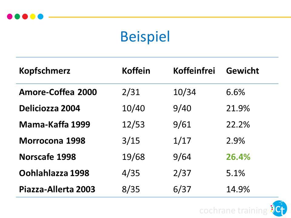 cochrane training KopfschmerzKoffeinKoffeinfreiGewicht Amore-Coffea 20002/3110/346.6% Deliciozza 200410/409/4021.9% Mama-Kaffa 199912/539/6122.2% Morrocona 19983/151/172.9% Norscafe 199819/689/6426.4% Oohlahlazza 19984/352/375.1% Piazza-Allerta 20038/356/3714.9% Beispiel