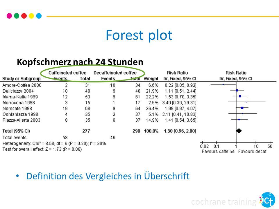 cochrane training Forest plot Kopfschmerz nach 24 Stunden Definition des Vergleiches in Überschrift