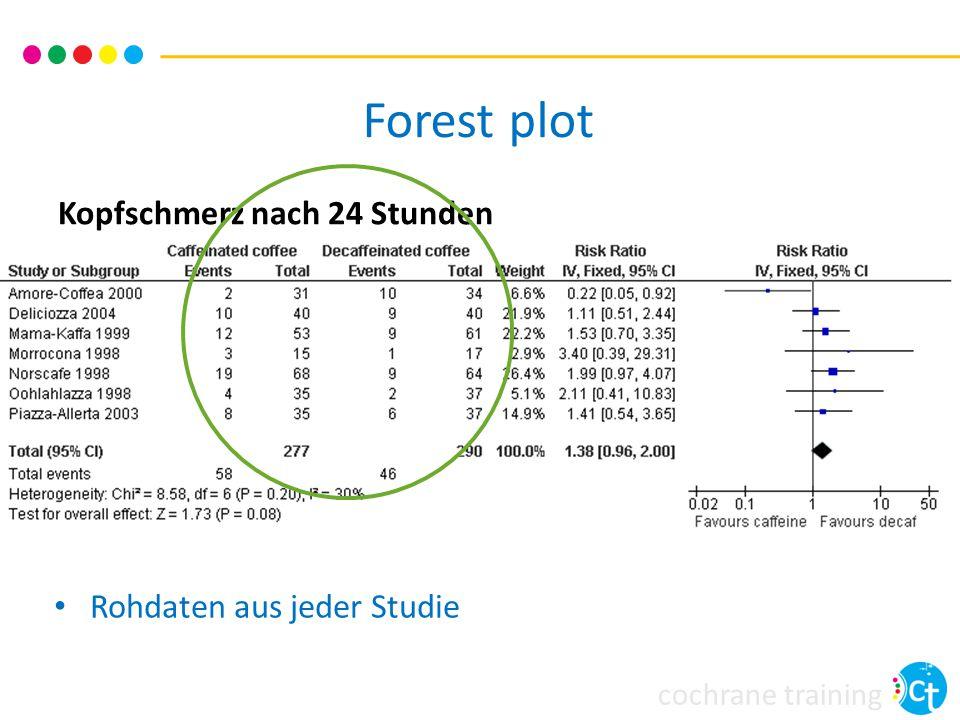 cochrane training Kopfschmerz nach 24 Stunden Rohdaten aus jeder Studie Forest plot