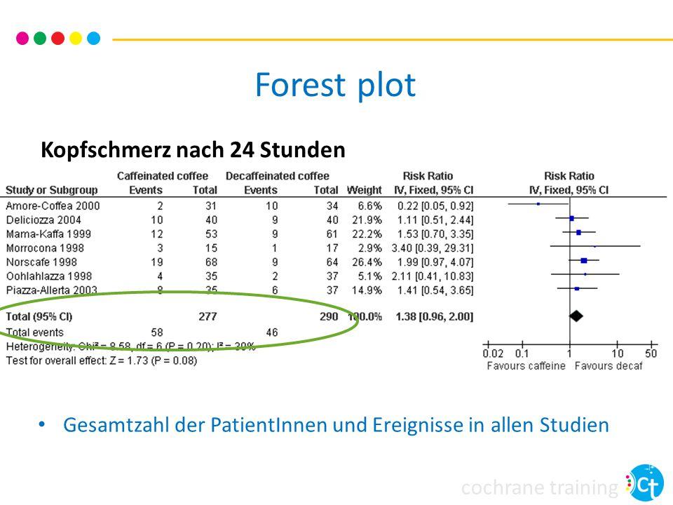 cochrane training Forest plot Kopfschmerz nach 24 Stunden Gesamtzahl der PatientInnen und Ereignisse in allen Studien