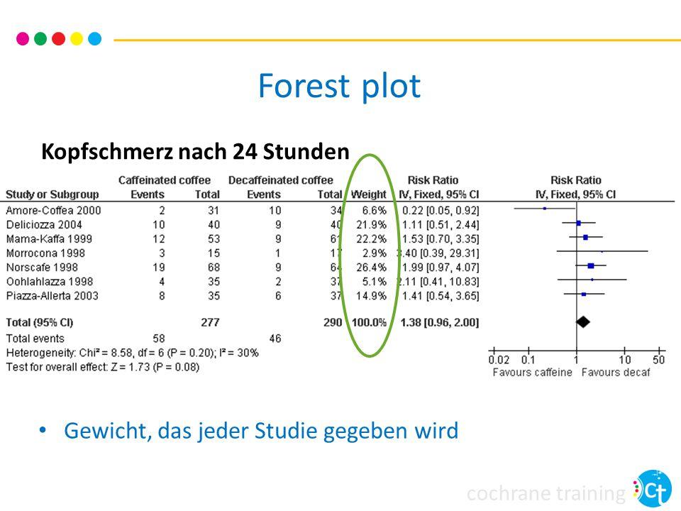 cochrane training Kopfschmerz nach 24 Stunden Gewicht, das jeder Studie gegeben wird Forest plot