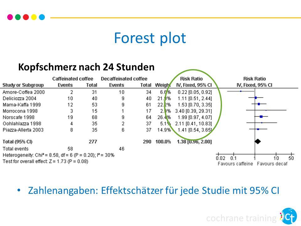 cochrane training Kopfschmerz nach 24 Stunden Zahlenangaben: Effektschätzer für jede Studie mit 95% CI Forest plot