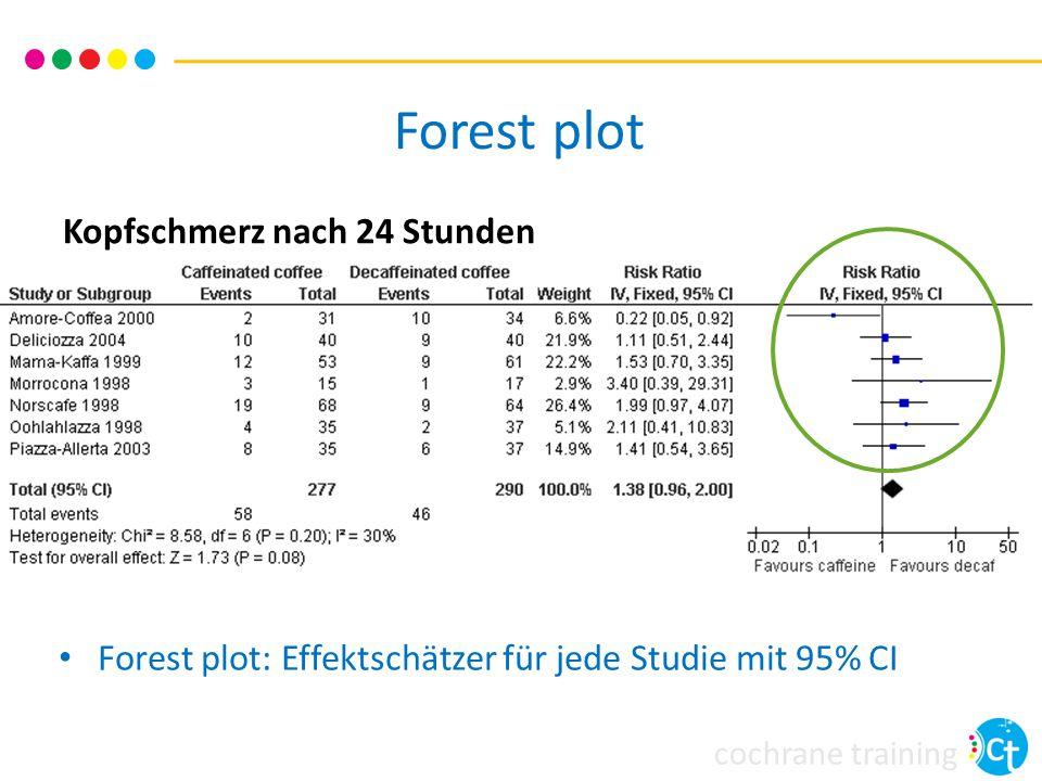 cochrane training Kopfschmerz nach 24 Stunden Forest plot Forest plot: Effektschätzer für jede Studie mit 95% CI