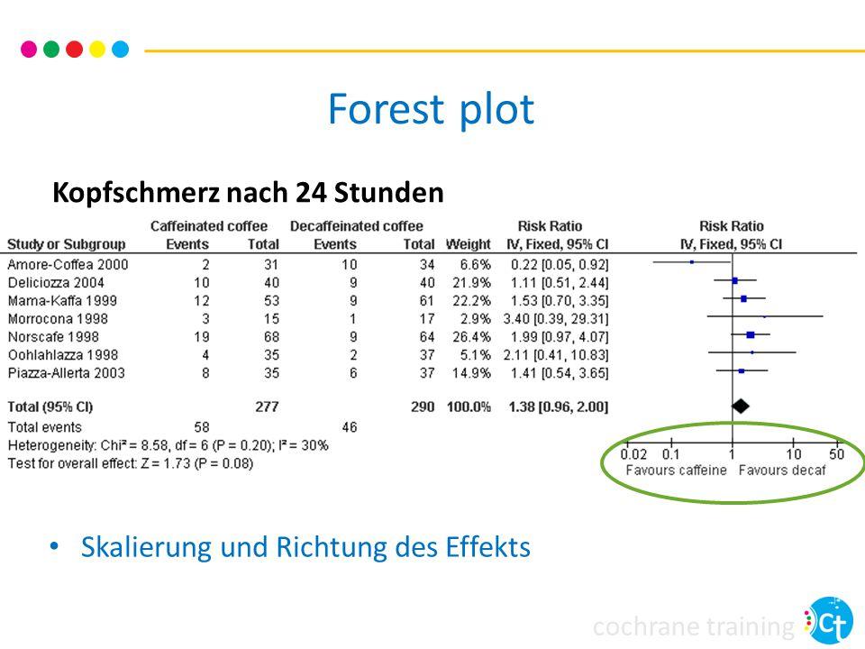 cochrane training Kopfschmerz nach 24 Stunden Skalierung und Richtung des Effekts Forest plot
