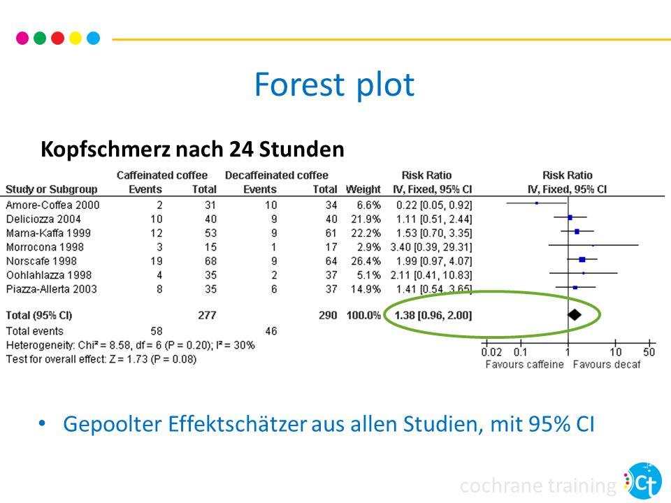 cochrane training Kopfschmerz nach 24 Stunden Gepoolter Effektschätzer aus allen Studien, mit 95% CI Forest plot