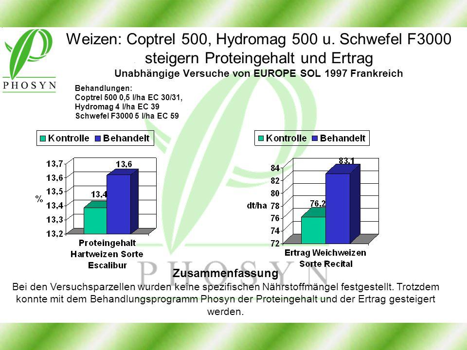 Weizen: Coptrel 500, Hydromag 500 u. Schwefel F3000 steigern Proteingehalt und Ertrag Unabhängige Versuche von EUROPE SOL 1997 Frankreich Zusammenfass