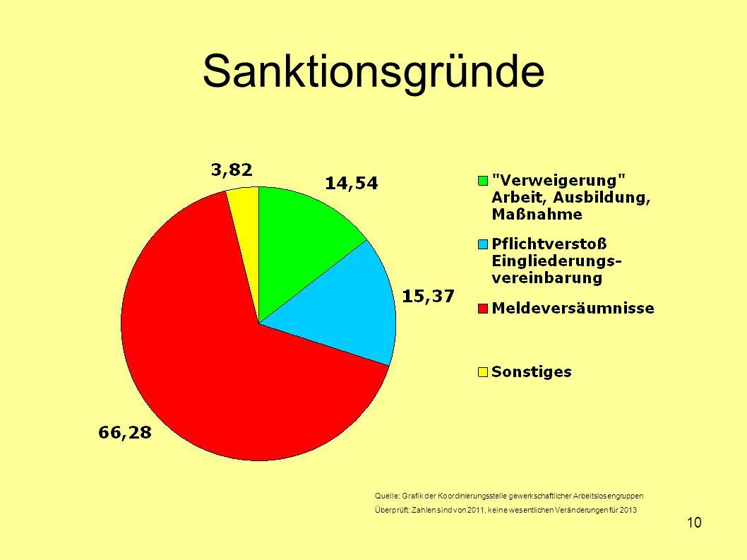 10 Sanktionsgründe Quelle: Grafik der Koordinierungsstelle gewerkschaftlicher Arbeitslosengruppen Überprüft: Zahlen sind von 2011, keine wesentlichen