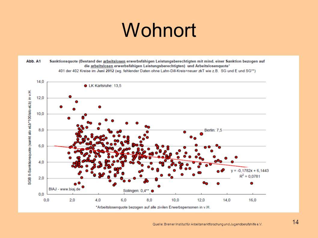 14 Wohnort Quelle: Bremer Institut für Arbeitsmarktforschung und Jugendberufshilfe e.V.