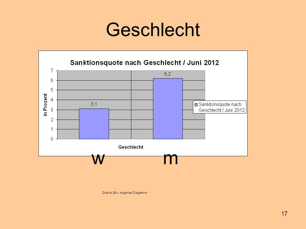 17 Geschlecht w m Quelle; BA – eigenes Diagramm