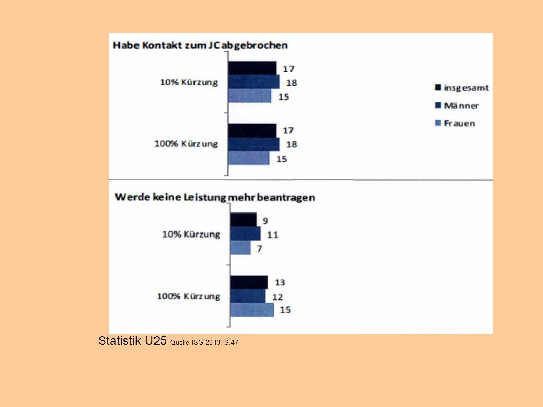 Statistik U25 Quelle ISG 2013, S.47