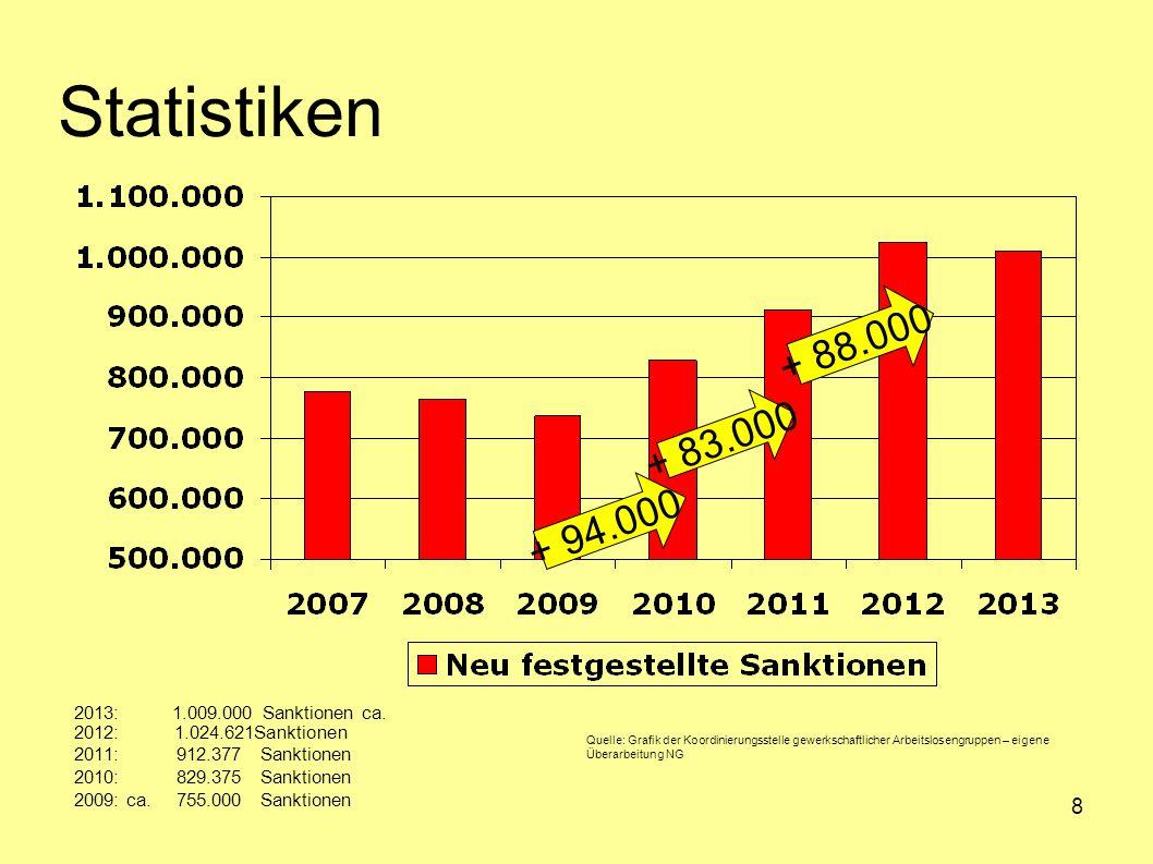 8 Statistiken 2013: 1.009.000 Sanktionen ca. 2012: 1.024.621Sanktionen 2011: 912.377 Sanktionen 2010: 829.375 Sanktionen 2009: ca. 755.000 Sanktionen