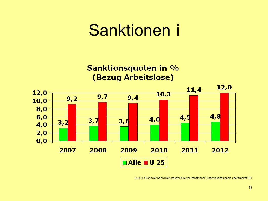 10 Sanktionsgründe Quelle: Grafik der Koordinierungsstelle gewerkschaftlicher Arbeitslosengruppen Überprüft: Zahlen sind von 2011, keine wesentlichen Veränderungen für 2013