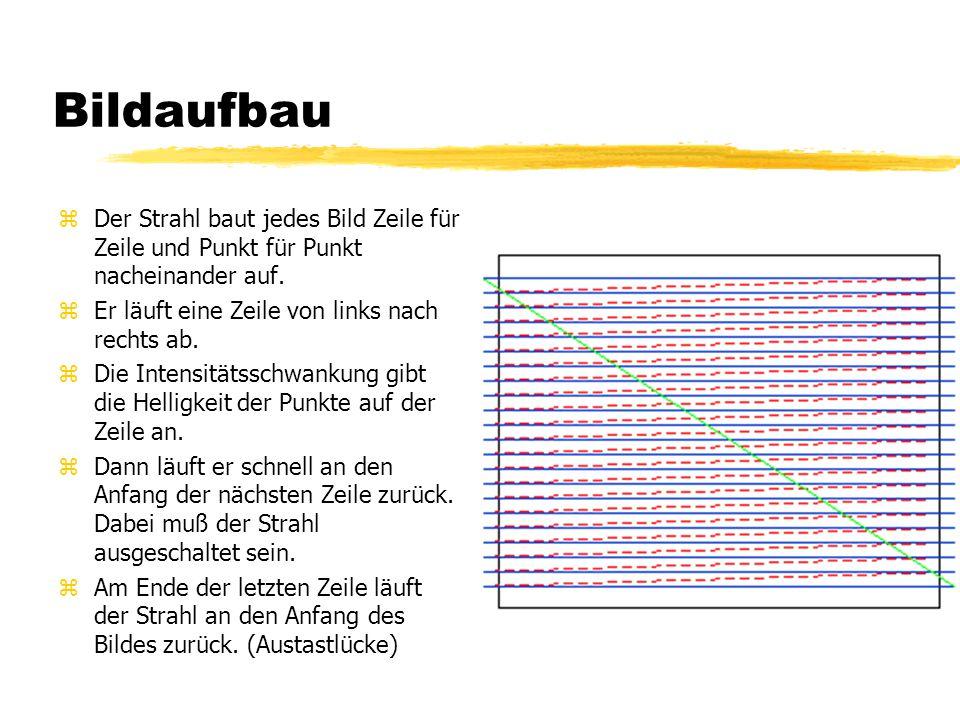 Bildaufbau zDer Strahl baut jedes Bild Zeile für Zeile und Punkt für Punkt nacheinander auf. zEr läuft eine Zeile von links nach rechts ab. zDie Inten