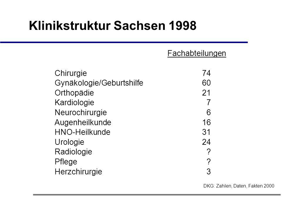 Klinikstruktur Sachsen 1998 Fachabteilungen Chirurgie 74 Gynäkologie/Geburtshilfe 60 Orthopädie 21 Kardiologie 7 Neurochirurgie 6 Augenheilkunde 16 HNO-Heilkunde 31 Urologie 24 Radiologie .