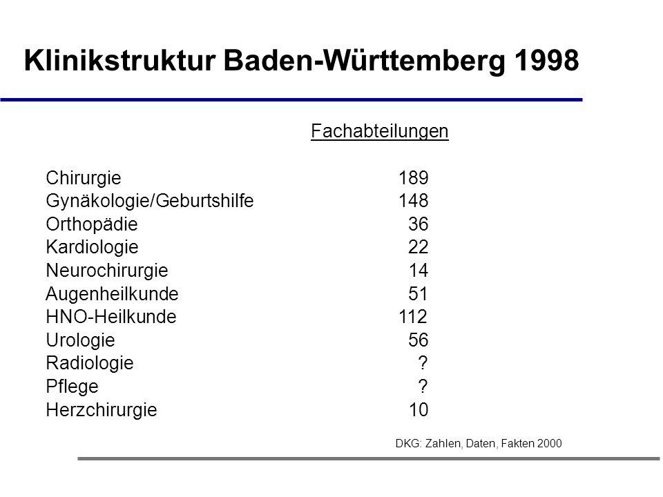 Klinikstruktur Baden-Württemberg 1998 Fachabteilungen Chirurgie 189 Gynäkologie/Geburtshilfe 148 Orthopädie 36 Kardiologie 22 Neurochirurgie 14 Augenheilkunde 51 HNO-Heilkunde 112 Urologie 56 Radiologie .