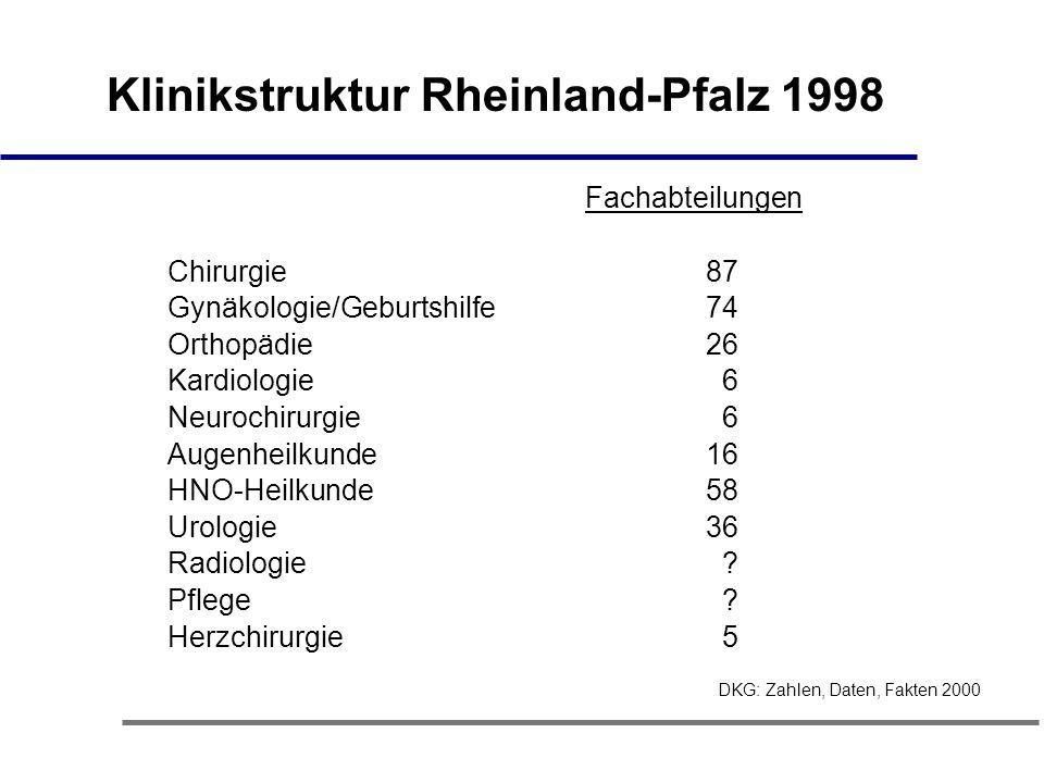 Klinikstruktur Rheinland-Pfalz 1998 Fachabteilungen Chirurgie 87 Gynäkologie/Geburtshilfe 74 Orthopädie 26 Kardiologie 6 Neurochirurgie 6 Augenheilkunde 16 HNO-Heilkunde 58 Urologie 36 Radiologie .