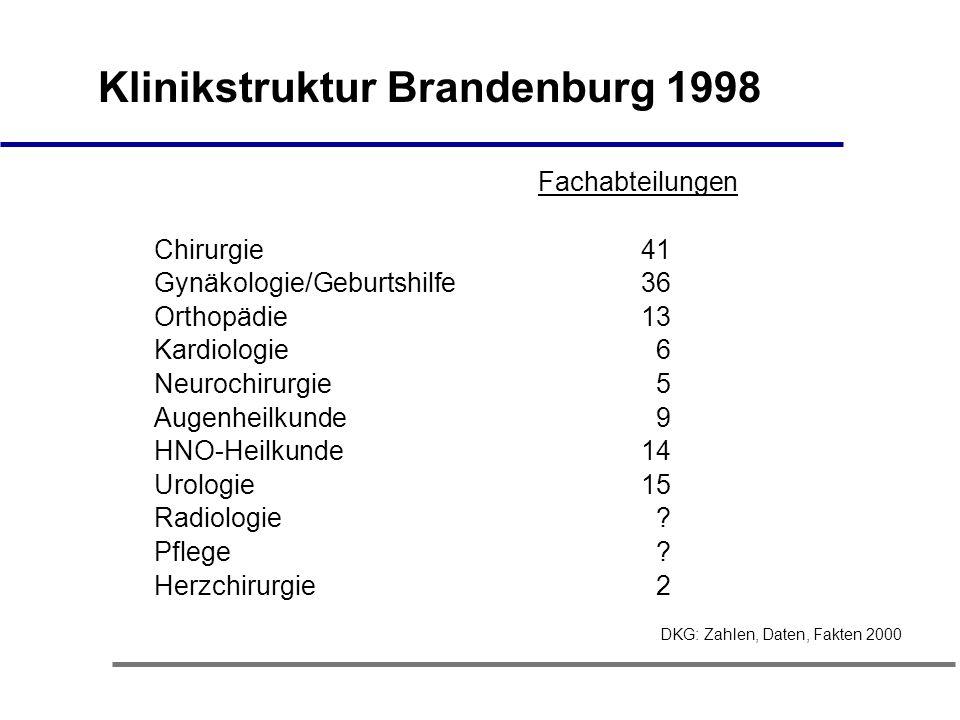 Klinikstruktur Brandenburg 1998 Fachabteilungen Chirurgie 41 Gynäkologie/Geburtshilfe 36 Orthopädie 13 Kardiologie 6 Neurochirurgie 5 Augenheilkunde 9 HNO-Heilkunde 14 Urologie 15 Radiologie .