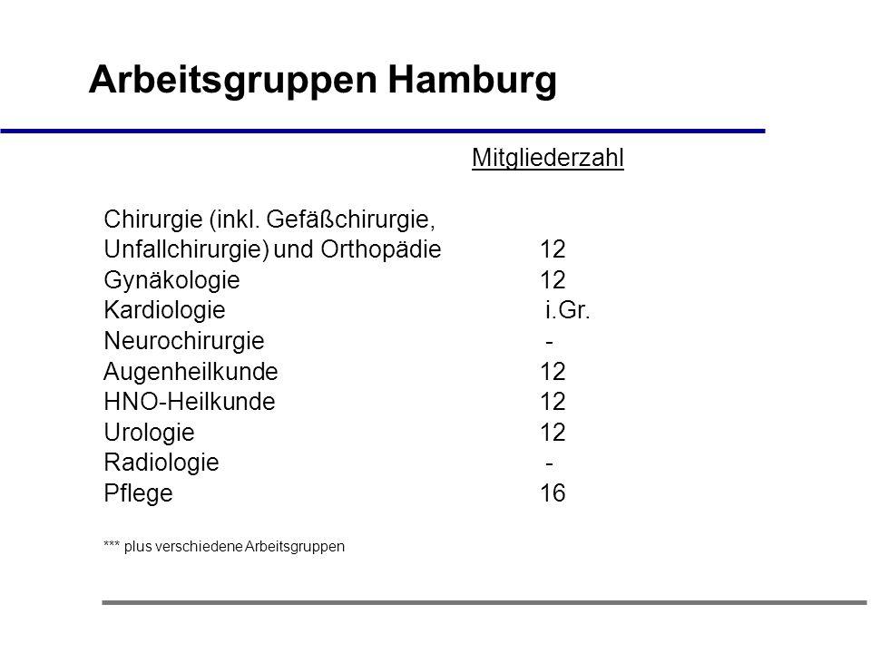 Arbeitsgruppen Hamburg Mitgliederzahl Chirurgie (inkl.