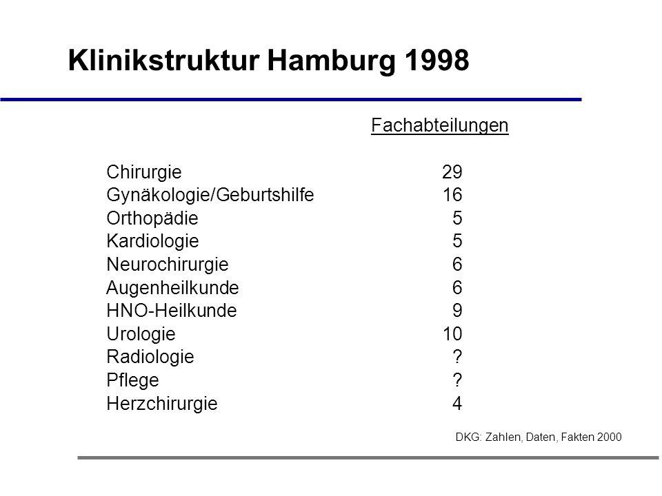 Klinikstruktur Hamburg 1998 Fachabteilungen Chirurgie 29 Gynäkologie/Geburtshilfe 16 Orthopädie 5 Kardiologie 5 Neurochirurgie 6 Augenheilkunde 6 HNO-Heilkunde 9 Urologie 10 Radiologie .
