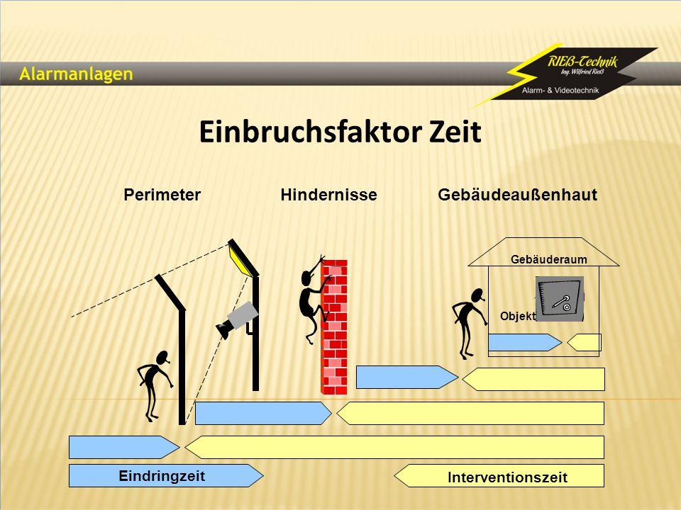 Einbruchsfaktor Zeit PerimeterHindernisseGebäudeaußenhaut Eindringzeit Objekt Gebäuderaum Interventionszeit