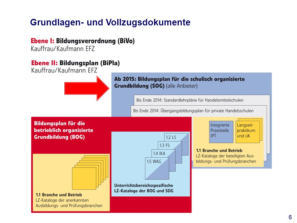 Bisherige Anbieter der Umsetzungsvarianten 3-2-1 und 2-2-2 Umstellung auf 4+2 bis spätestens 2017 Bisher: Neu: Punktuelle Anpassungen bei den IPT Die Zuordnung einzelner Ziele zu den IPT und zum LZP wurde auf Wunsch der Schulen angepasst.