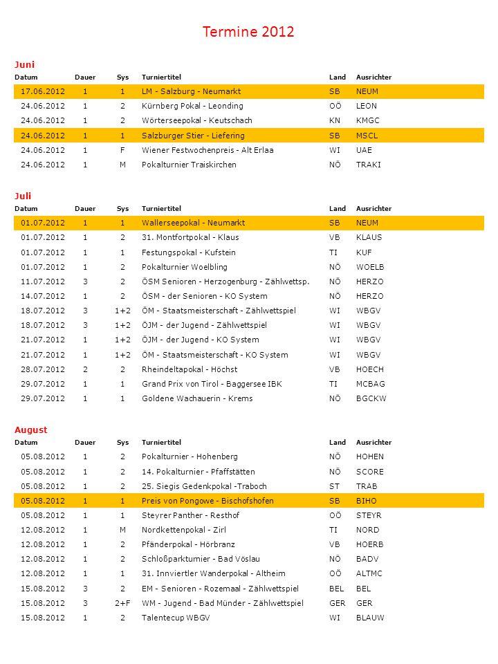 Juni DatumDauerSysTurniertitelLandAusrichter 17.06.201211LM - Salzburg - NeumarktSBNEUM 24.06.201212Kürnberg Pokal - LeondingOÖLEON 24.06.201212Wörter