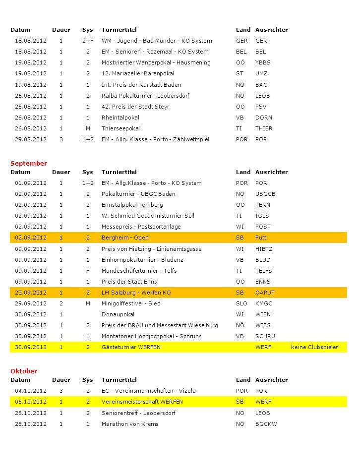 DatumDauerSysTurniertitelLandAusrichter 18.08.201212+FWM - Jugend - Bad Münder - KO SystemGER 18.08.201212EM - Senioren - Rozemaal - KO SystemBEL 19.0