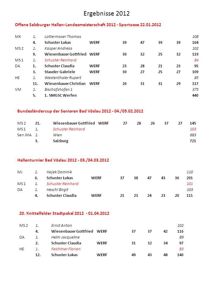Offene Salzburger Hallen-Landesmeisterschaft 2012 - Sportoase 22.01.2012 MK1.Lottermoser Thomas108 4.Schuster LukasWERF394739 164 MS 21.Kasper Andreas