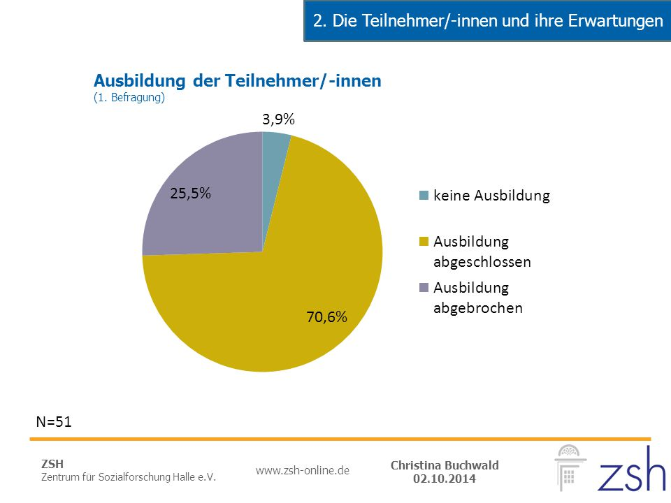 ZSH Zentrum für Sozialforschung Halle e.V. www.zsh-online.de Christina Buchwald 02.10.2014 N=51 2. Die Teilnehmer/-innen und ihre Erwartungen Ausbildu