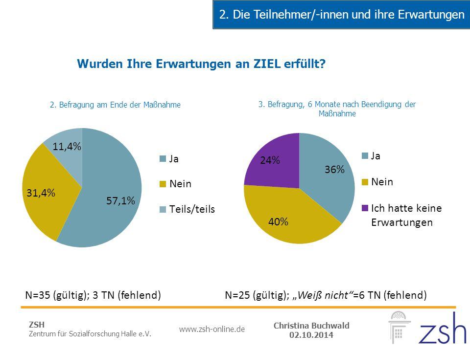 ZSH Zentrum für Sozialforschung Halle e.V. www.zsh-online.de Christina Buchwald 02.10.2014 N=35 (gültig); 3 TN (fehlend) 2. Die Teilnehmer/-innen und