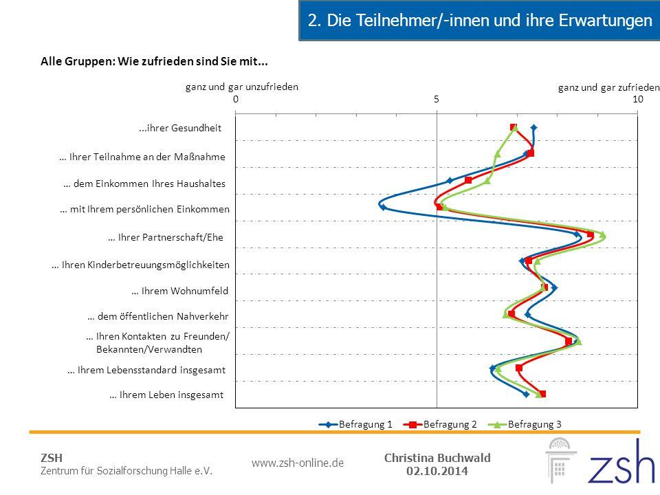 ZSH Zentrum für Sozialforschung Halle e.V. www.zsh-online.de Christina Buchwald 02.10.2014 2. Die Teilnehmer/-innen und ihre Erwartungen