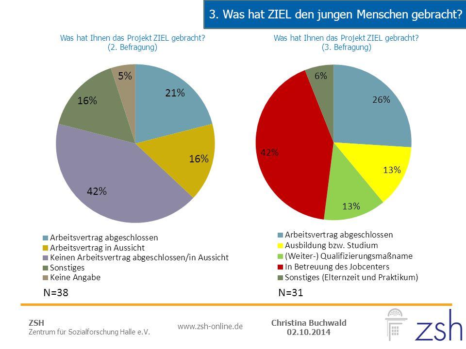 ZSH Zentrum für Sozialforschung Halle e.V. www.zsh-online.de Christina Buchwald 02.10.2014 N=31N=38 3. Was hat ZIEL den jungen Menschen gebracht?