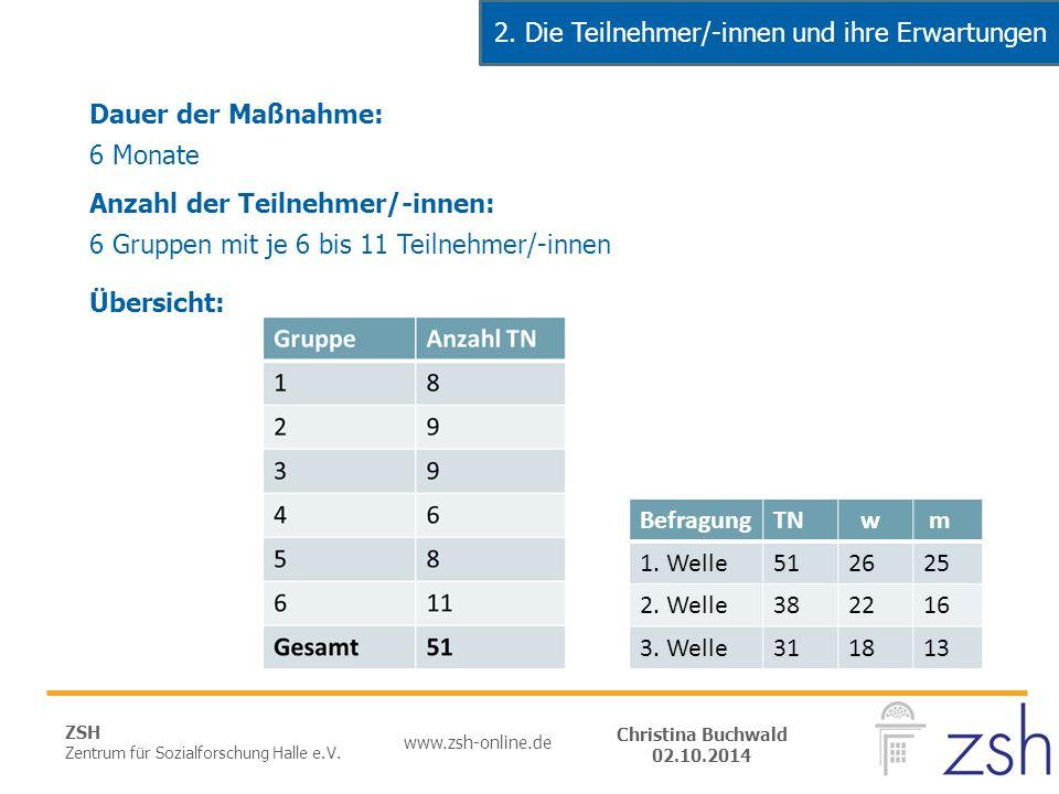 ZSH Zentrum für Sozialforschung Halle e.V. www.zsh-online.de Christina Buchwald 02.10.2014 Dauer der Maßnahme: 6 Monate Anzahl der Teilnehmer/-innen: