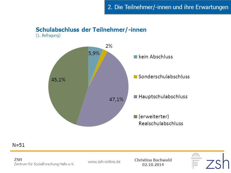 ZSH Zentrum für Sozialforschung Halle e.V. www.zsh-online.de Christina Buchwald 02.10.2014 N=51 2. Die Teilnehmer/-innen und ihre Erwartungen Schulabs