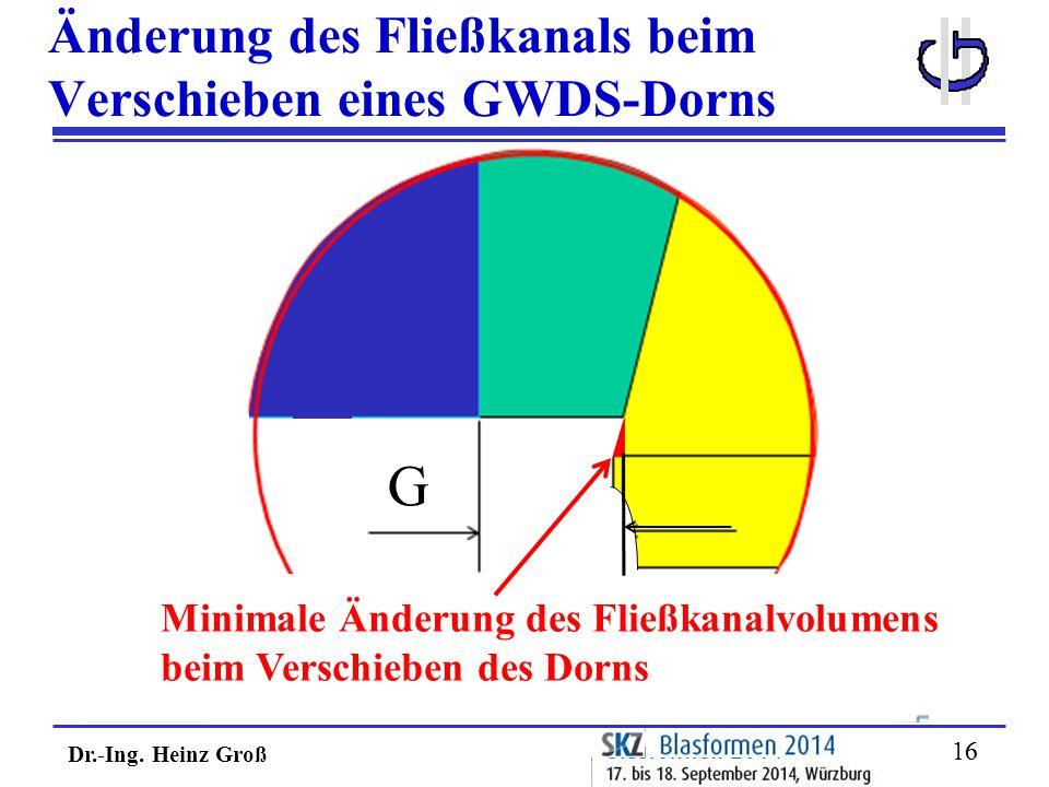 Dr.-Ing. Heinz Groß 16 Änderung des Fließkanals beim Verschieben eines GWDS-Dorns Minimale Änderung des Fließkanalvolumens beim Verschieben des Dorns