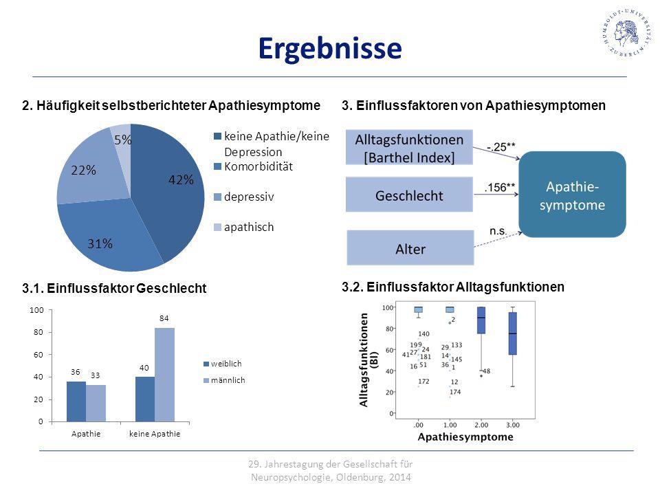 Ergebnisse 29. Jahrestagung der Gesellschaft für Neuropsychologie, Oldenburg, 2014 2. Häufigkeit selbstberichteter Apathiesymptome 3.1. Einflussfaktor