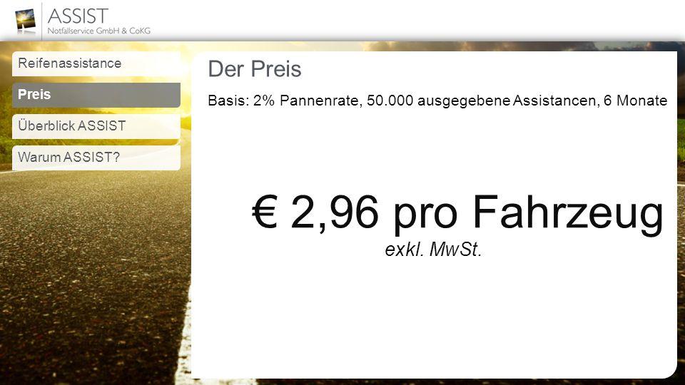 Der Preis Basis: 2% Pannenrate, 50.000 ausgegebene Assistancen, 6 Monate € 2,96 pro Fahrzeug exkl.