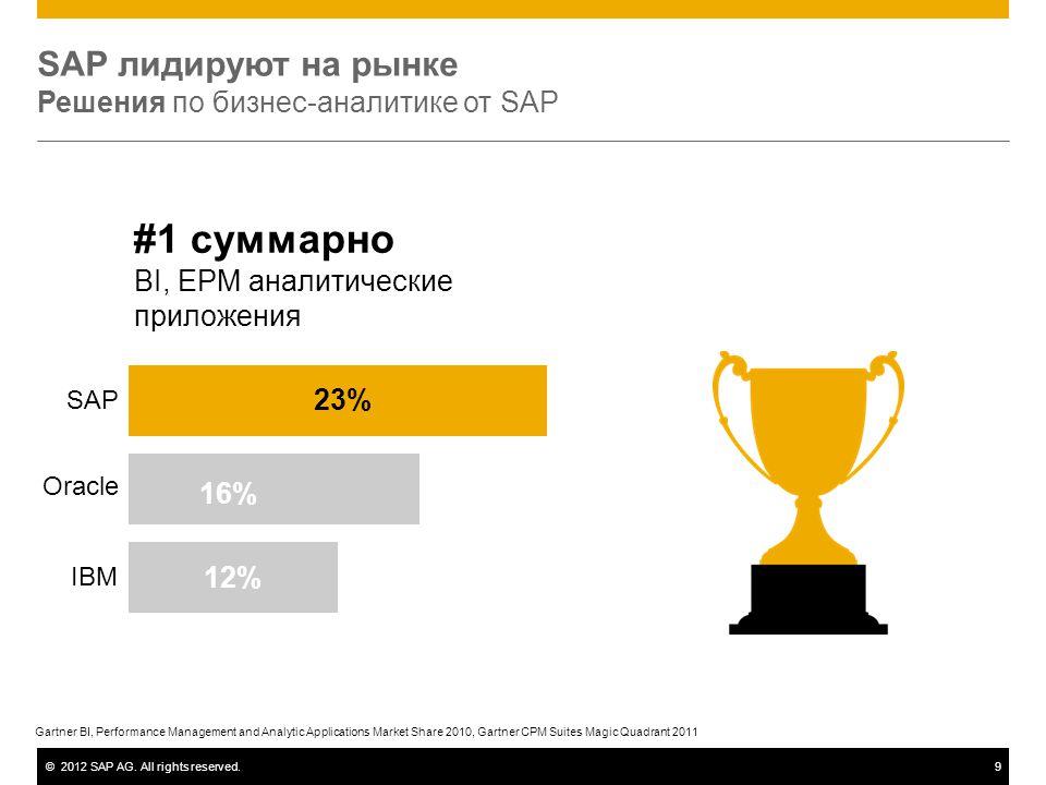 ©2012 SAP AG. All rights reserved.9 SAP лидируют на рынке Решения по бизнес-аналитике от SAP #1 суммарно BI, EPM аналитические приложения 16% 23% 12%