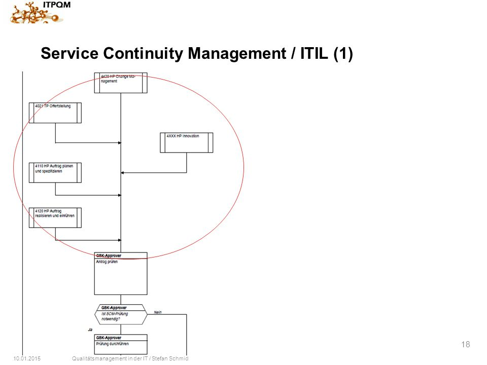 10.01.2015Qualitätsmanagement in der IT / Stefan Schmid 18 Service Continuity Management / ITIL (1)