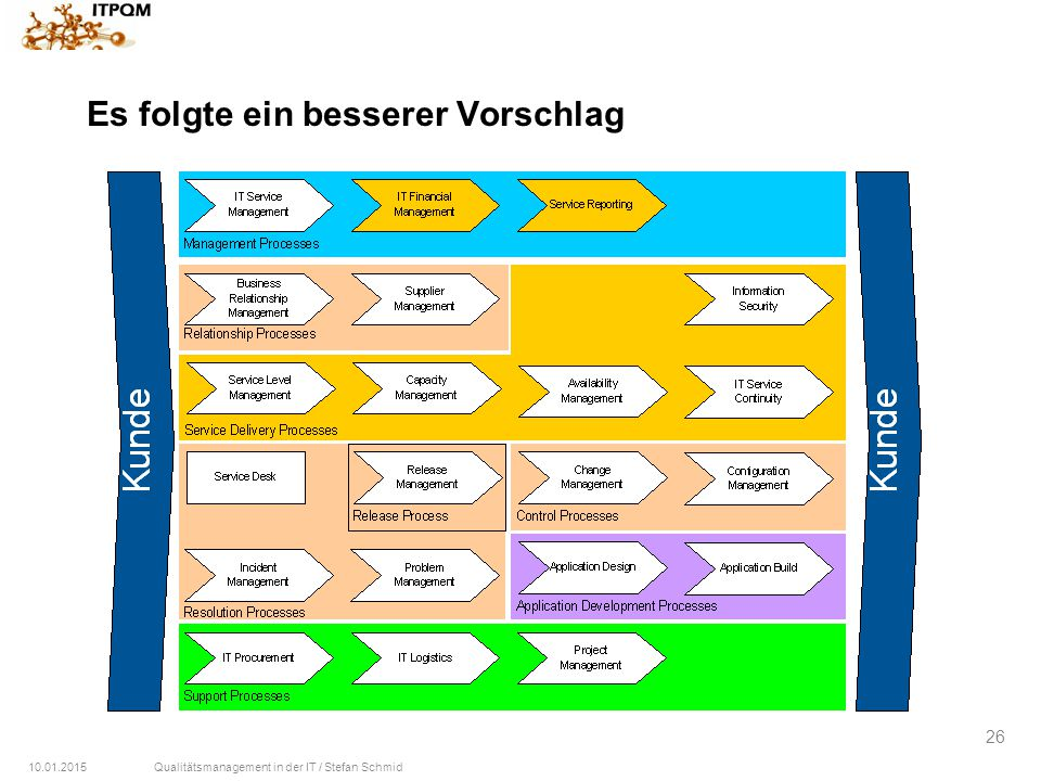 10.01.2015Qualitätsmanagement in der IT / Stefan Schmid 26 Es folgte ein besserer Vorschlag