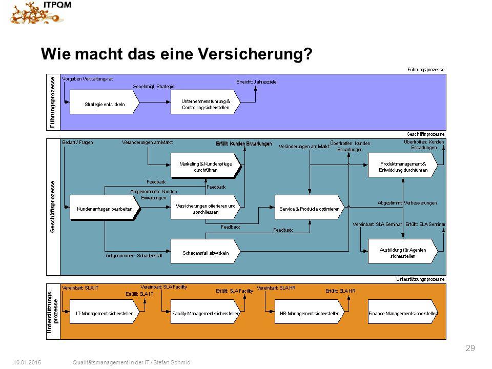 10.01.2015Qualitätsmanagement in der IT / Stefan Schmid 29 Wie macht das eine Versicherung?