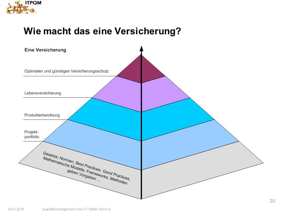 10.01.2015Qualitätsmanagement in der IT / Stefan Schmid 30 Wie macht das eine Versicherung?