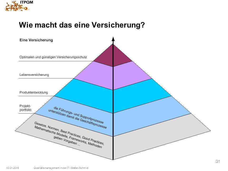 10.01.2015Qualitätsmanagement in der IT / Stefan Schmid 31 Wie macht das eine Versicherung?