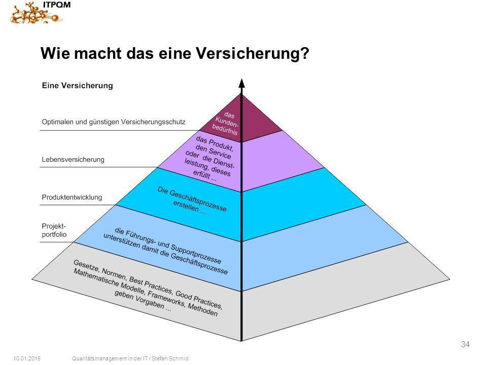 10.01.2015Qualitätsmanagement in der IT / Stefan Schmid 34 Wie macht das eine Versicherung?