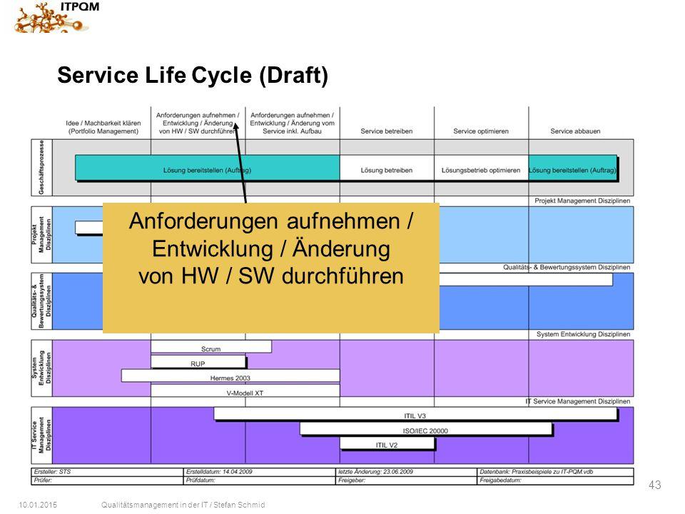 10.01.2015Qualitätsmanagement in der IT / Stefan Schmid 43 Service Life Cycle (Draft) Anforderungen aufnehmen / Entwicklung / Änderung von HW / SW dur