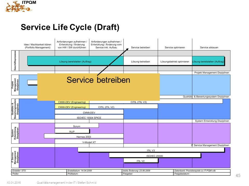 10.01.2015Qualitätsmanagement in der IT / Stefan Schmid 45 Service Life Cycle (Draft) Service betreiben