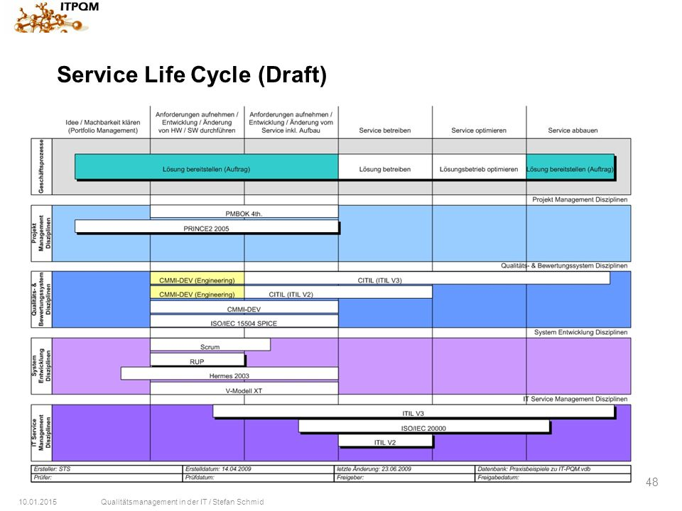 10.01.2015Qualitätsmanagement in der IT / Stefan Schmid 48 Service Life Cycle (Draft)