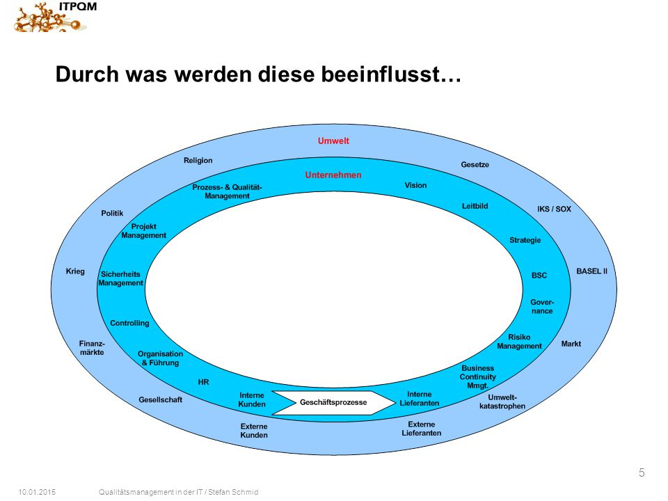 10.01.2015Qualitätsmanagement in der IT / Stefan Schmid 5 Durch was werden diese beeinflusst…